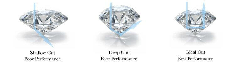 Ideal diamond cut for wedding engagement ring