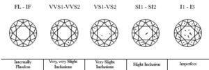 diamond clarity chart custom made diamond ring